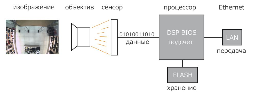 2D tech