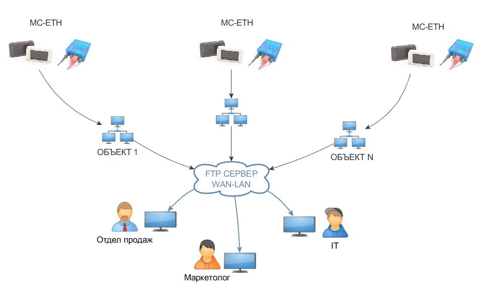 Схема подключения проводных датчиков MC-ETH