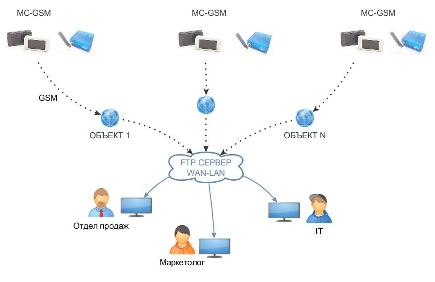 Схема подключения через GSM модем