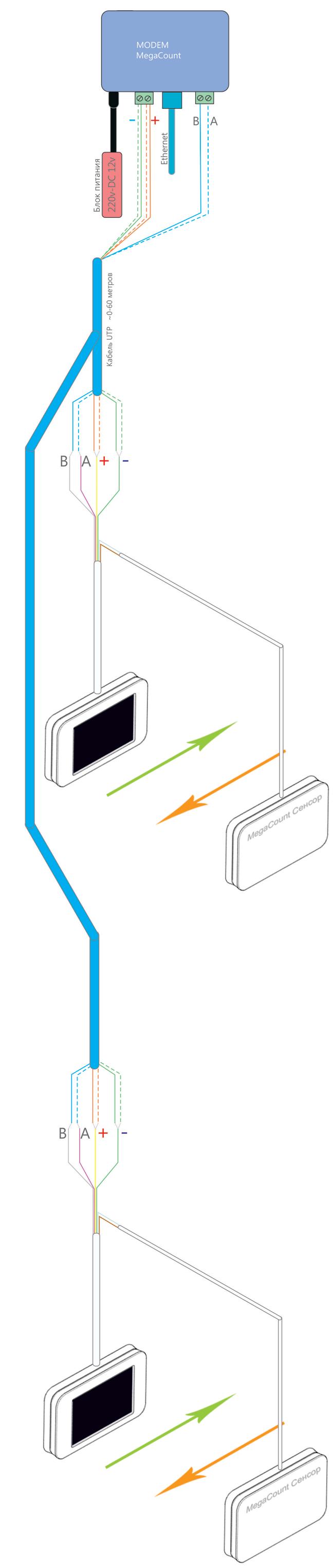 Подключение нескольких счетчиков к Ethernet модему