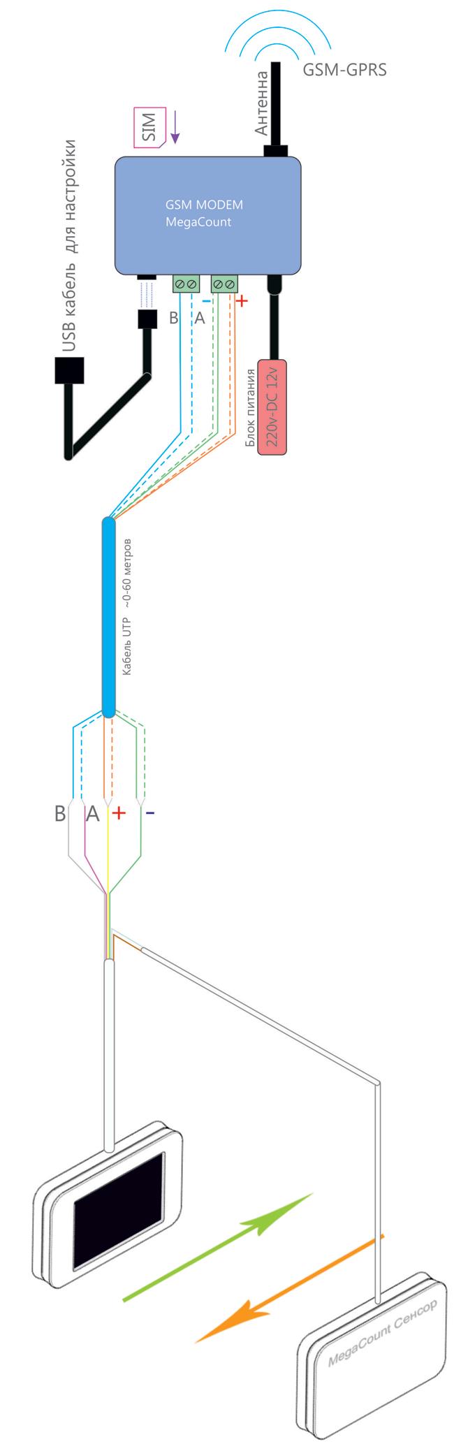 Схема подключения через кабель UTP