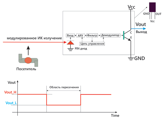 Технология подсчета с ИК детектором