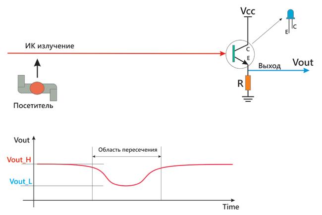 Фототранзисторная технология подсчета