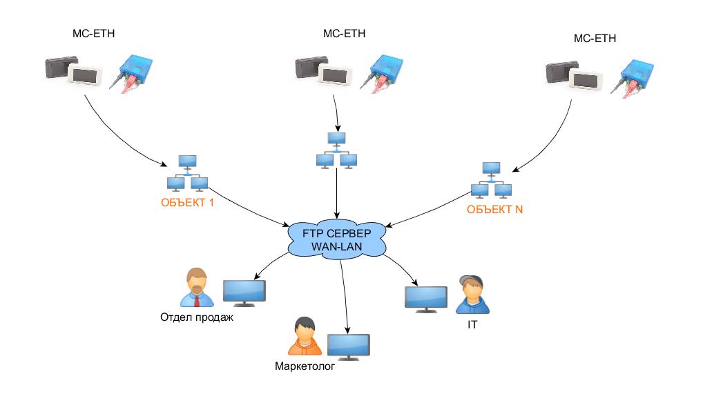 Подключение через Ethernet