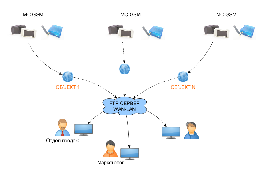 Подключение через GSM