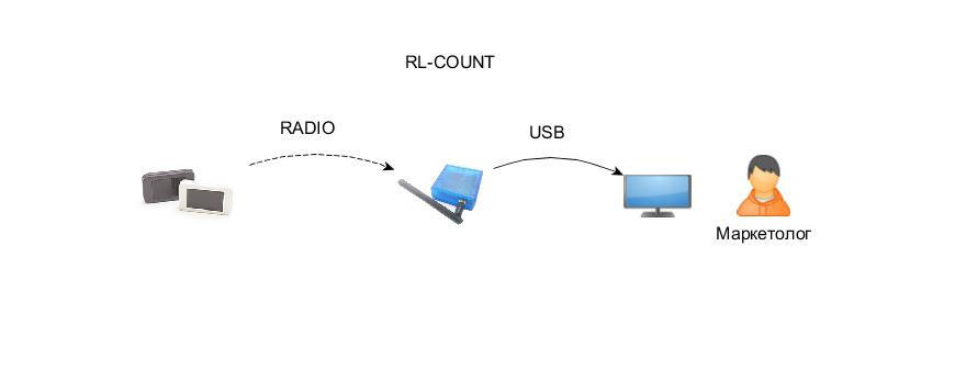 Локальный беспроводной RLcount