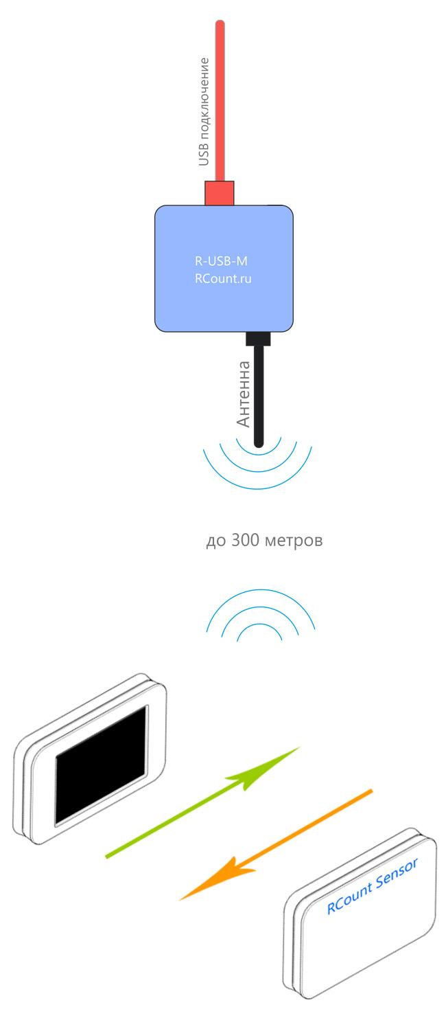 USB модем приемник данных от беспроводного счетчика покупателей