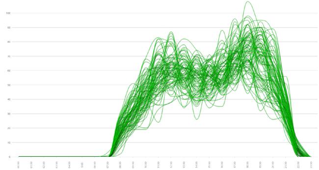 Тенденция посещаемости объекта подсчета
