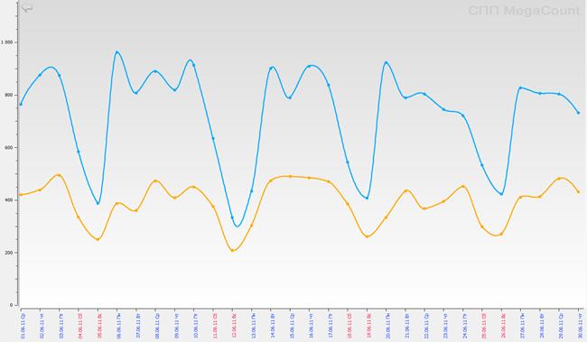 Графики посещаемости двух удаленных точек подсчета за месяц