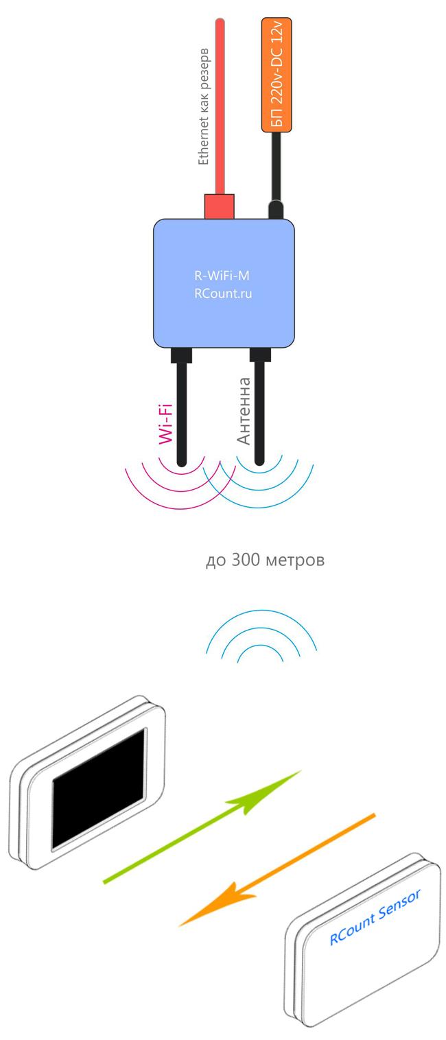 Беспроводной счетчик посетителей с Wi-Fi