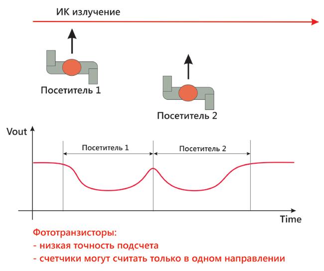 Определение двух рядом идущих посетителей на фототранзисторах