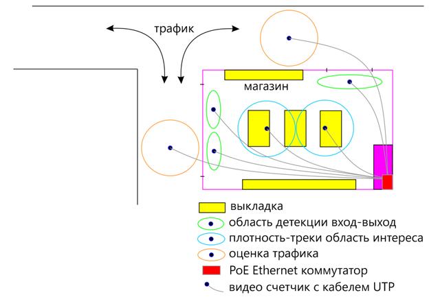 Типовое применение 3D счетчика