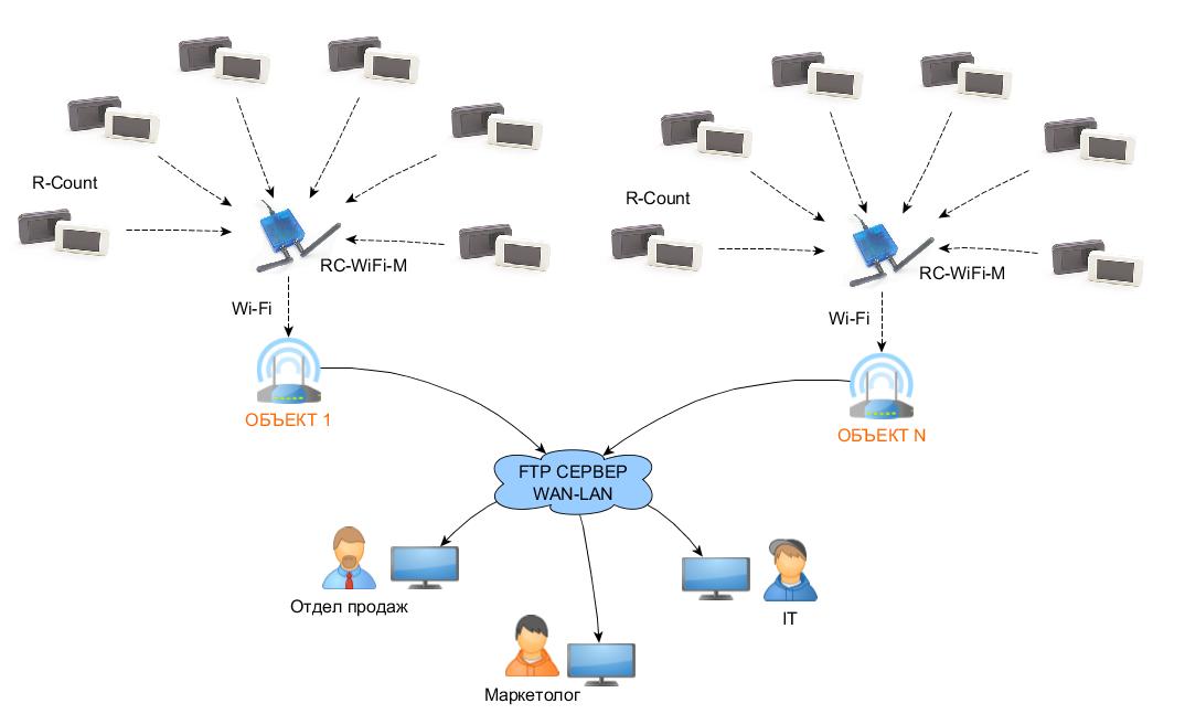WiFi система подсчета